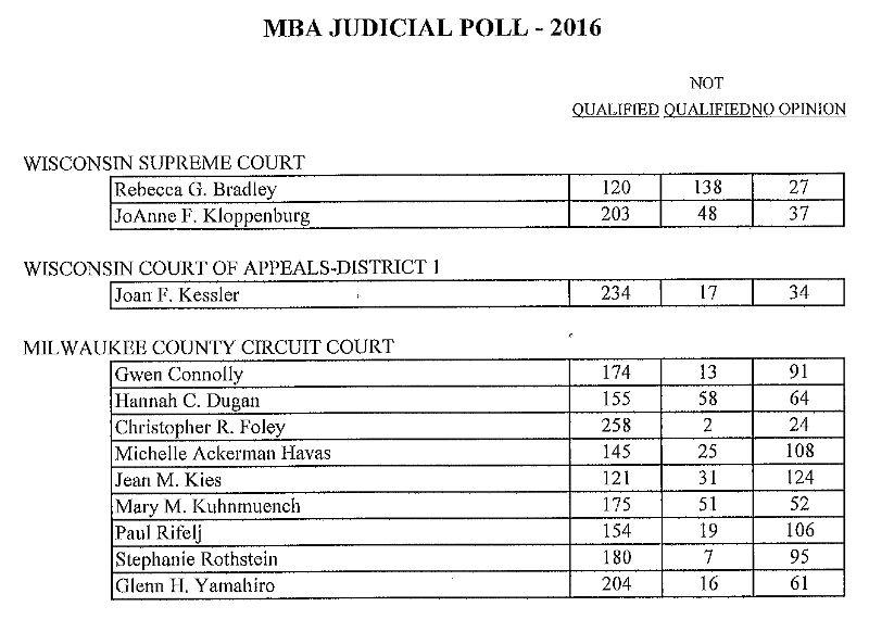 mba-judicial-poll-2016-milwaukee-bar-association